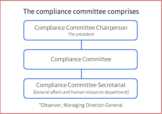 1. Composition of Committee