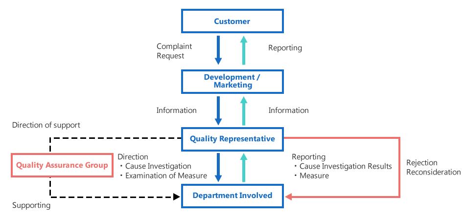 Quality assurance system koei chemical co ltd complaint management flow chart ccuart Images